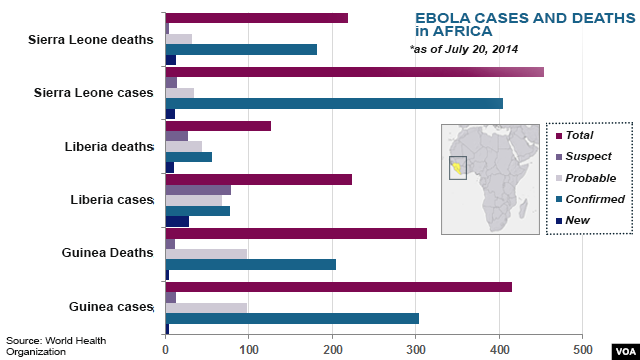 Ebola outbreaks, deaths in Africa, as of July 20, 2014
