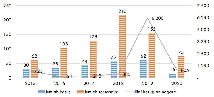 Diagram kinerja KPK. (Foto: ICW) - ICW Sebut Kinerja KPK Buruk Sepanjang 2020 - Jaringan Indonesia