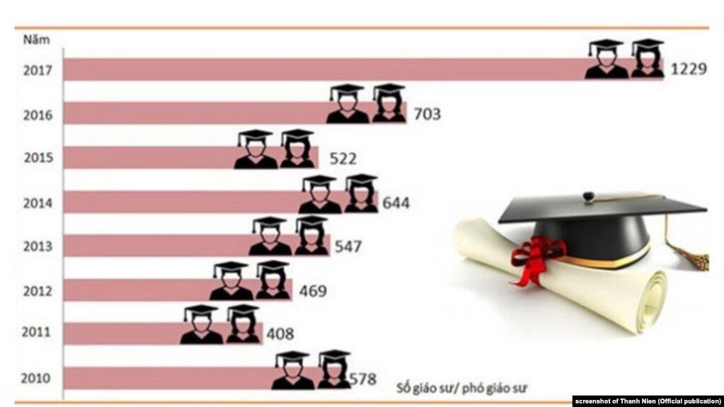 Bảng dữ liệu cho thấy số giáo sư Việt Nam được phong năm 2017 gần gấp đôi năm 2016.