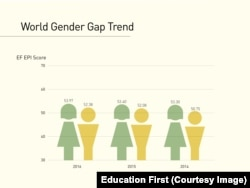 English Index Gender Gap