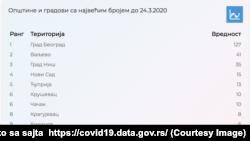 Srbija, Beograd, zvanična statistika obolelih koronavirusom (Foto: covid19.data.gov.rs)