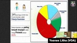 Grafik tenaga kesehatan yang terpapar virus corona di Gorontalo yang 48,6 persen adalah tenaga perawat di fasilitas pelayanan kesehatan. (Foto: VOA/Yoanes Litha)