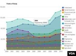 Data IIE tentang rangking dan tren mahasiswa asing di AS.