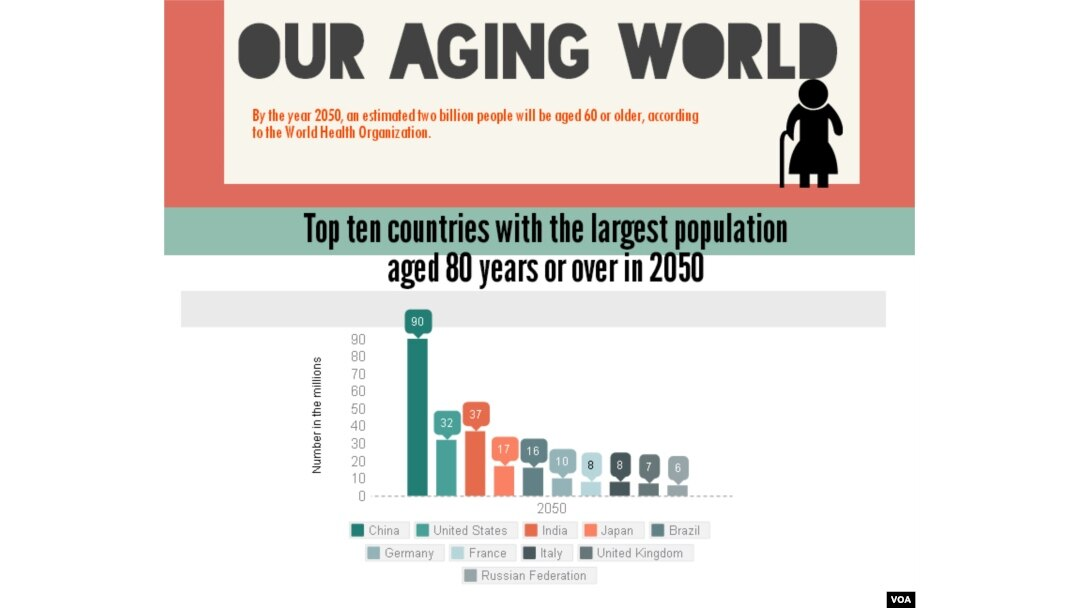 Caring for an Aging Population
