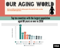 According to WHO, by the year 2050, an estimated two billion people will be aged 60 or older.