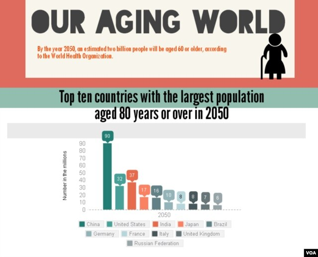 caring for an ageing population