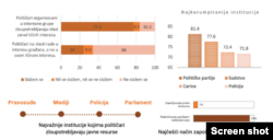 Istraživanje Beogradskog centra za bezbednosnu politku o stanju u društvu i državi Srbiji. Građani odgovaraju na pitanja koje su institucije najviše zloupotrebljene, a koje su najkorumpiranije.
