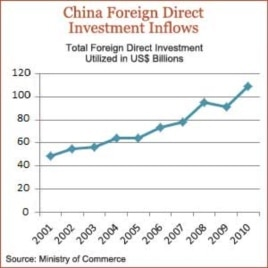 China Eyes US for Investment Opportunities
