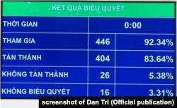 Hơn 83% đại biểu quốc hội Việt Nam bỏ phiếu thuận cho luật xuất nhập cảnh sửa đổi, 25/11/2019