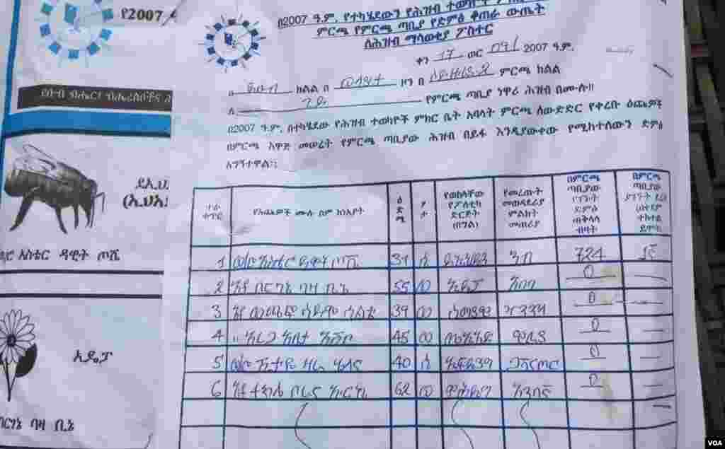 Total domination by EPRDF in Wolayta Sodo- 5 opposition parties and Zero votes- Ruling Party 724 votes
