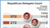 Республіканці у столиці США та ще двох штатах обирають конкурента Обамі