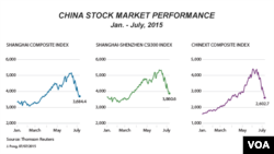 China stock market performance, Jan - July, 2015