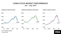 2015年1月到7月中国股市指数走势图
