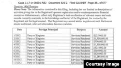 Финансовый отчет о сотрудничестве с Партией регионов за 2012