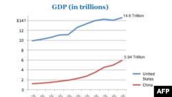 რას ფიქრობენ ამერიკელები ჩინეთის ეკონომიკაზე?