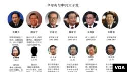 華爾街與中共太子黨