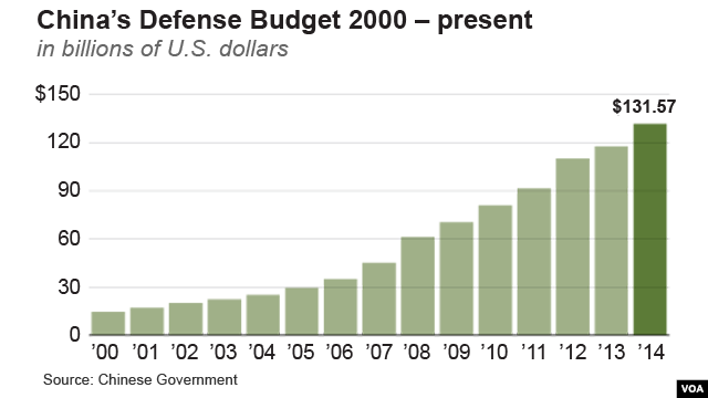China's Defense Budget – 2000 to present