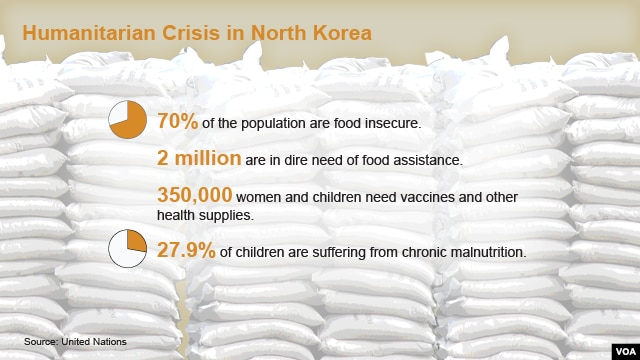 north korea humanitarian crisis North korea is in the midst of acute humanitarian crisis even with one of the largest allocations of food aid in the world almost a million tonnes annually famine will persist many north koreans subsist on roots and edible grasses.