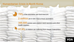 Humanitarian Crisis in North Korea