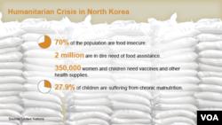 Humanitarian Crisis in North Korea