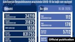 Avqustun 16-da COVİD-19 statistikası