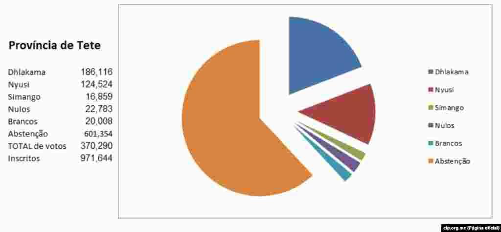 Resultados Provincia de Tete a 22 de Outubro 2014