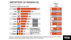 خریداران عمده نفت ایران