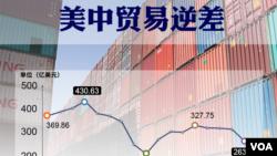美中貿易逆差(2018年7月-2019年11月資料照)