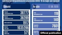 Sentyabrın 17-də COVİD-19 statistikası
