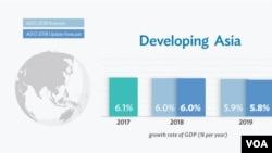 美中貿易戰之際亞行下調明年經濟增長預測