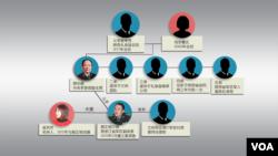 中共中央军委原副主席郭伯雄的家族关系网