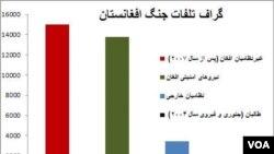گراف تلفات جنگ در افغانستان در ۱۳ سال گذشته