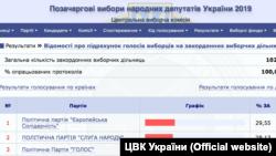 Результати підрахунку голосів виборців на закордонних виборчих дільницях