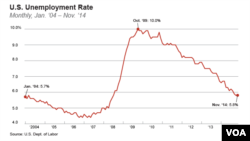 U.S. Unemployment Rate: Monthly, Jan. '04 – Nov. '14