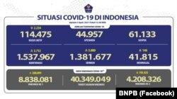 Situasi COVID-19 di Indonesia tanggal 5 April 2021 (Foto: Facebook/BNPB)