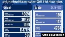 Oktyabrın 4-də COVİD-19 statistikası