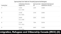 Trách nhiệm tài chánh của những người đứng ra bảo lãnh diện bảo lãnh tư nhân theo số người của mỗi gia đình tỵ nạn, theo thông tin từ Bộ Di Trú Canada.