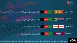 افغانستان در مقابل سریلانکا و افریقای جنوبی بازنده شده است