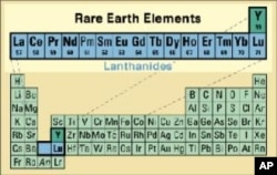 统称稀土元素的17种化学元素列表