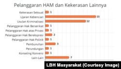 Bentuk pelanggaran HAM dan kekerasan terhadap LGBT selama 2017 (Sumber: LBH Masyarakat)
