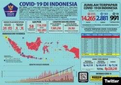 Update Infografis percepatan penanganan COVID-19 di Indonesia per tanggal 11 Mei 2020 Pukul 12.00 WIB. #BersatuLawanCovid19 (Foto: Twitter/@BNPB_Indonesia)