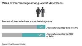 Intermarriage among Jewish Americans