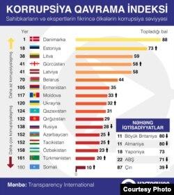 2018-ci il Korrupsiya Qavrama İndeksində postsovet ölkələrinin nəticələri