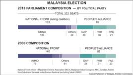 Malaysia election, 2013
