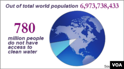 Population with access to clean water