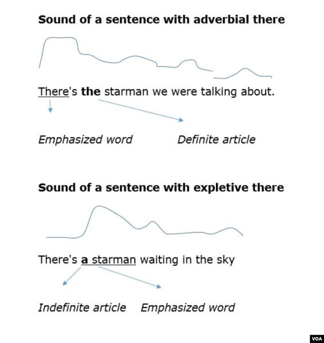 Improving Your Grammar And Pronunciation