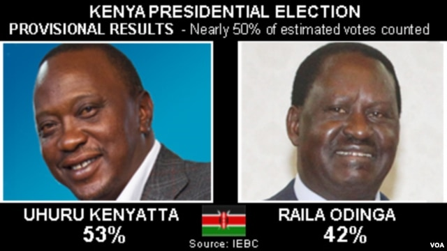 Provisional Results of Kenya's Presidential Election