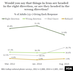 Gallup polls show confidence slipping in Iran since nuclear deal was inked.