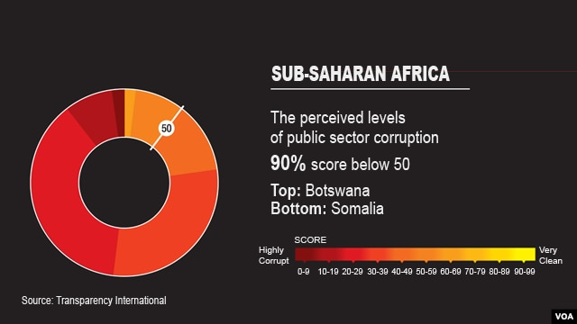 Transparency International Corruption Index, Sub-Saharan Africa graphic