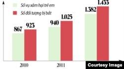 Theo Cục Cảnh sát hình sự, Bộ Công an, số vụ xâm hại tình dục trẻ em bị phát hiện đã tăng gần gấp đôi từ 867 vụ vào năm 2010 lên đến gần 1500 vụ vào năm 2014.